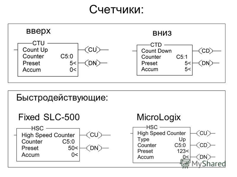 Счетчики: вниз вверх Быстродействующие: Fixed SLC-500MicroLogix