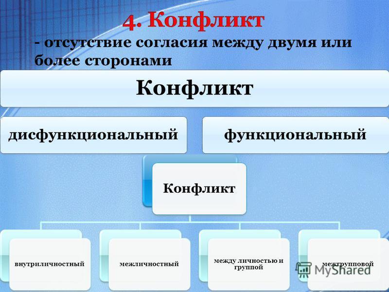 - отсутствие согласия между двумя или более сторонами Конфликт дисфункциональный функциональный Конфликт внутриличностный межличностный между личностью и группой межгрупповой