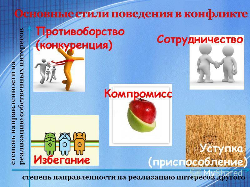 степень направленности на реализацию собственных интересов степень направленности на реализацию интересов другого Компромисс Противоборство (конкуренция) Сотрудничество Избегание Уступка (приспособление)