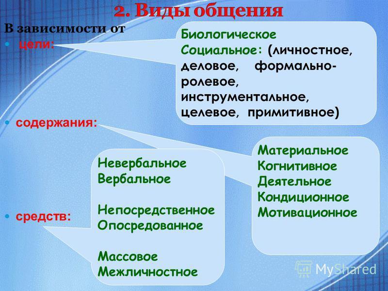 В зависимости от цели: содержания: средств: Биологическое Социальное: (личностное, деловое, формально- ролевое, инструментальное, целевое, примитивное) Материальное Когнитивное Деятельное Кондиционное Мотивационное Невербальное Вербальное Непосредств