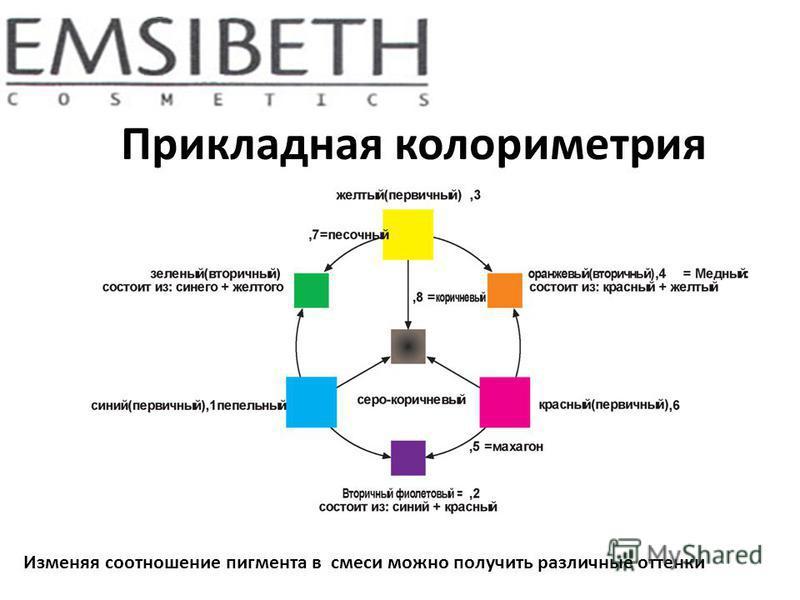 Прикладная колориметрия Изменяя соотношение пигмента в смеси можно получить различные оттенки
