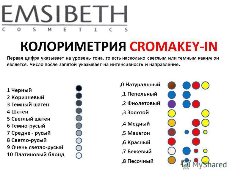 КОЛОРИМЕТРИЯ CROMAKEY-IN Первая цифра указывает на уровень тона, то есть насколько светлым или темным каким он является. Число после запятой указывает на интенсивность и направление. 1 Черный 2 Коричневый 3 Темный шатен 4 Шатен 5 Светлый шатен 6 Темн