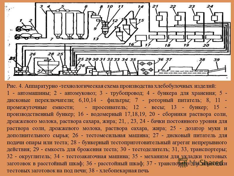 Рис. 4. Аппаратурно -технологическая схема производства хлебобулочных изделий: 1 - автомашины; 2 - автомуковоз; 3 - трубопровод; 4 - бункера для хранения; 5 - дисковые переключатели; 6,10,14 - фильтры; 7 - роторный питатель; 8, 11 - промежуточные емк