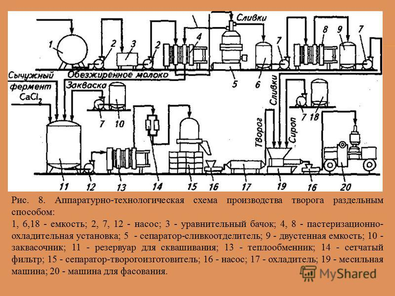 Рис. 8. Аппаратурно-технологическая схема производства творога раздельным способом: 1, 6,18 - емкость; 2, 7, 12 - насос; 3 - уравнительный бачок; 4, 8 - пастеризационно- охладительная установка; 5 - сепаратор-сливкоотделитель; 9 - двухстенная емкость