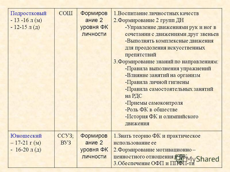 Подростковый - 13 -16 л (м) - 12-15 л (д) СОШ Формиров ание 2 уровня ФК личности 1. Воспитание личностных качеств 2. Формирование 2 групп ДН -Управление движениями рук и ног в сочетании с движениями друг звеньев -Выполнять комплексные движения для пр