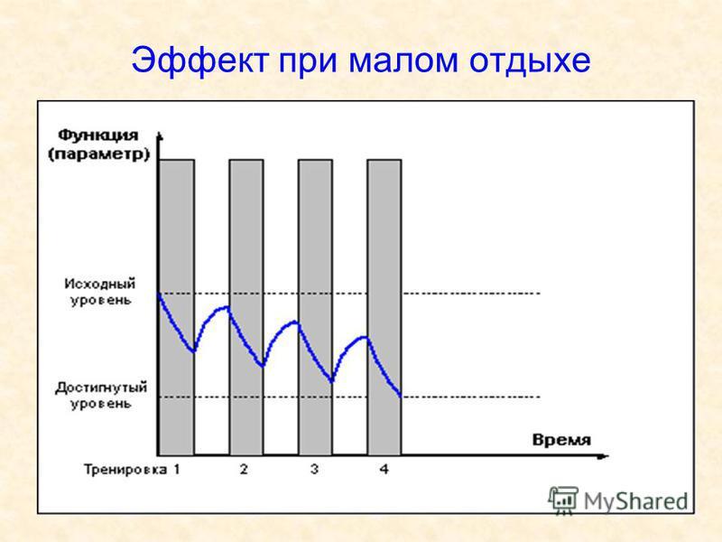 Эффект при малом отдыхе