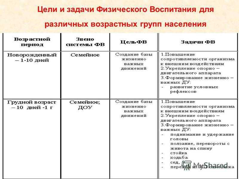 Цели и задачи Физического Воспитания для различных возрастных групп населения