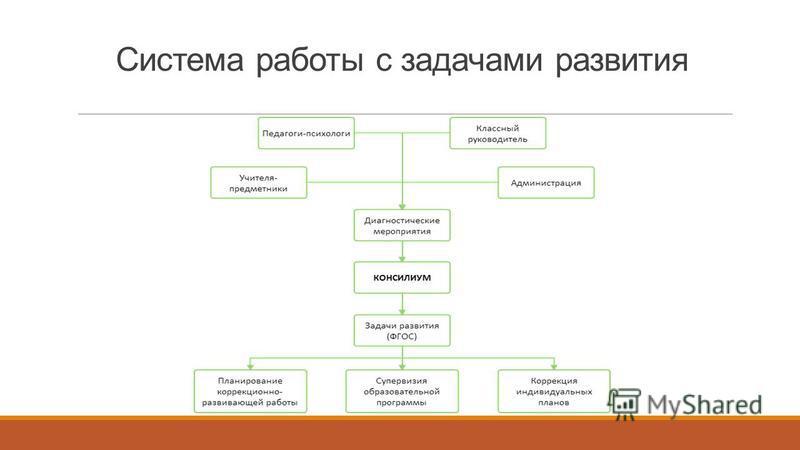 Система работы с задачами развития