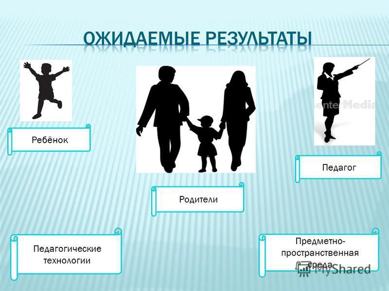 Ребёнок Родители Педагог Педагогические технологии Предметно- пространственная среда