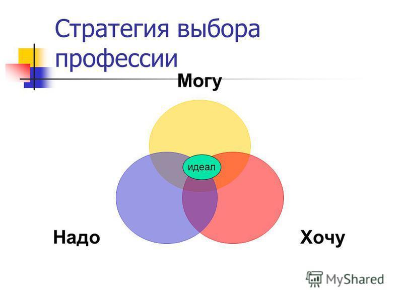 Стратегия выбора профессии Могу Хочу Надо идеал