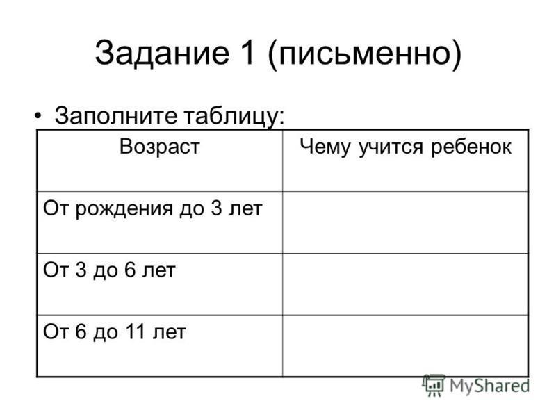 Задание 1 (письменно) Заполните таблицу: Возраст Чему учится ребенок От рождения до 3 лет От 3 до 6 лет От 6 до 11 лет