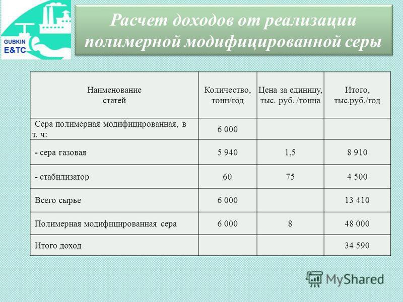 Расчет доходов от реализации полимерной модифицированной серы Наименование статей Количество, тонн/год Цена за единицу, тыс. руб. /тонна Итого, тыс.руб./год Сера полимерная модифицированная, в т. ч: 6 000 - сера газовая 5 9401,58 910 - стабилизатор 6
