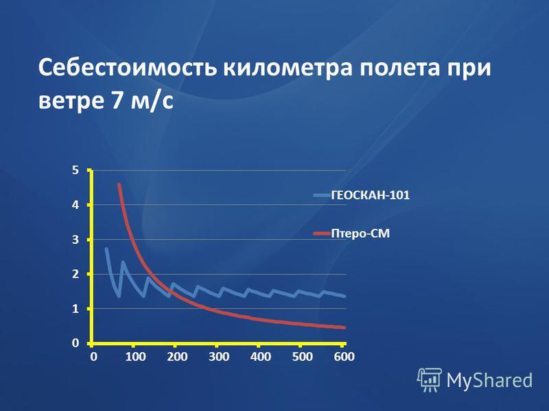Себестоимость километра полета при ветре 7 м/с