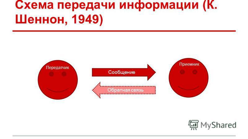 Схема передачи информации (К. Шеннон, 1949) Приемник Сообщение Передатчик Обратная связь