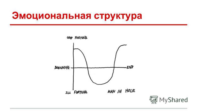 Эмоциональная структура