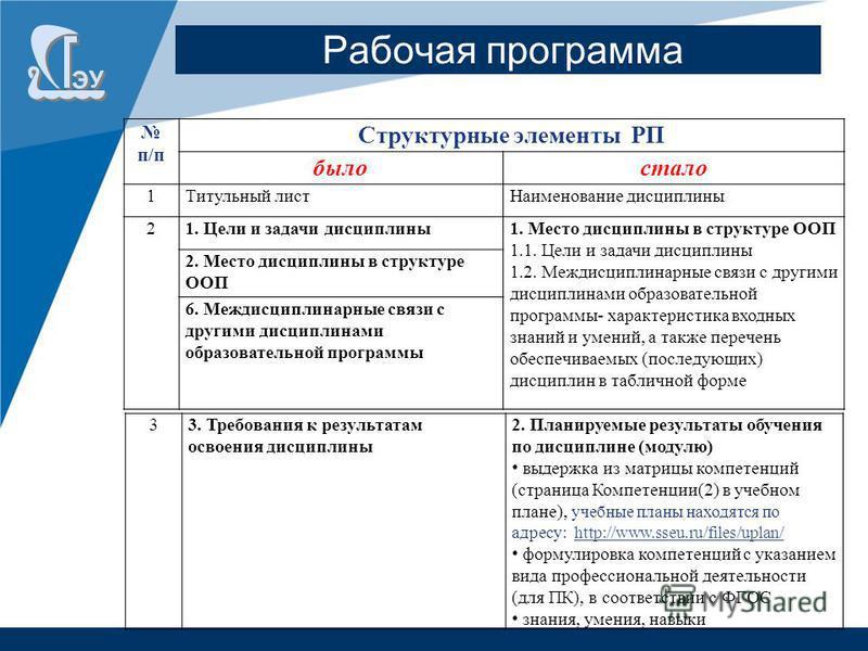 п/п Структурные элементы РП было стало 1Титульный лист Наименование дисциплины 21. Цели и задачи дисциплины 1. Место дисциплины в структуре ООП 1.1. Цели и задачи дисциплины 1.2. Междисциплинарные связи с другими дисциплинами образовательной программ