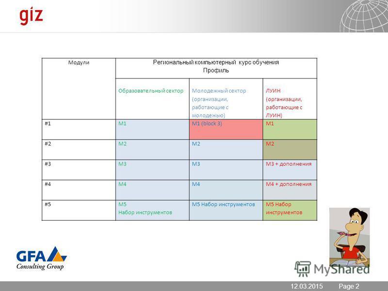 12.03.2015 Seite 2 Page 212.03.2015 Модули Региональный компьютерный курс обучения Профиль Образовательный сектор Молодежный сектор (организации, работающие с молодежью) ЛУИН (организации, работающие с ЛУИН) #1M1M1 (block 3)M1 #2M2 #3M3 M3 + дополнен