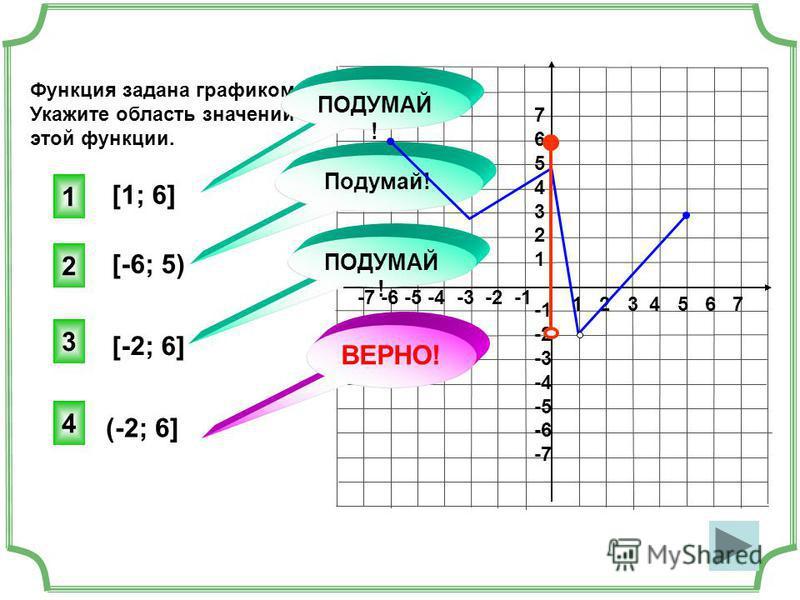 1 2 3 4 5 6 7 -7 -6 -5 -4 -3 -2 -1 76543217654321 -2 -3 -4 -5 -6 -7 Функция задана графиком. Укажите область значений этой функции. [1; 6] [-6; 5) [-2; 6] (-2; 6] 4 ВЕРНО! 1 3 2 Подумай! ПОДУМАЙ !