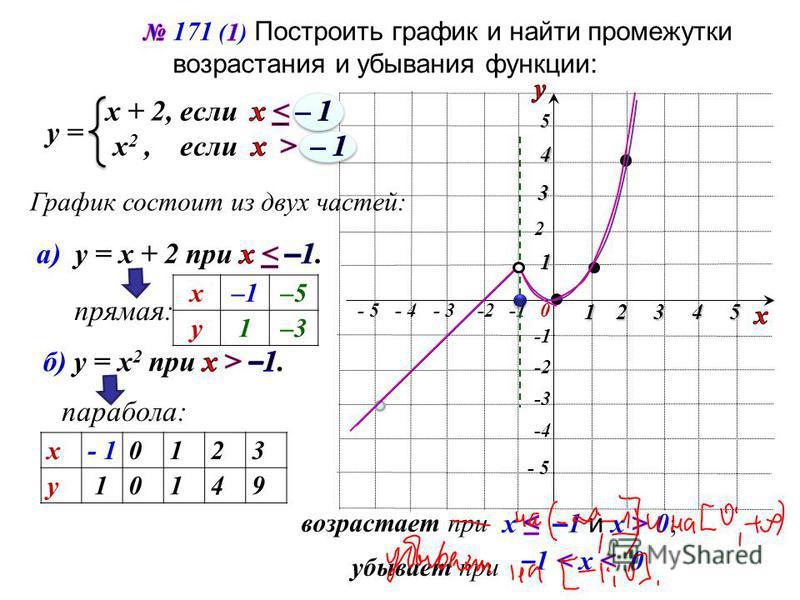 - 5 5 5 -2 2 0 1 - 3-2- 4 234 -3 -4 1 3 4 - 5 у = График состоит из двух частей: прямая: парабола: х–1–5 у 1–3 х - 1 0123 у 10149 возрастает при убывает при