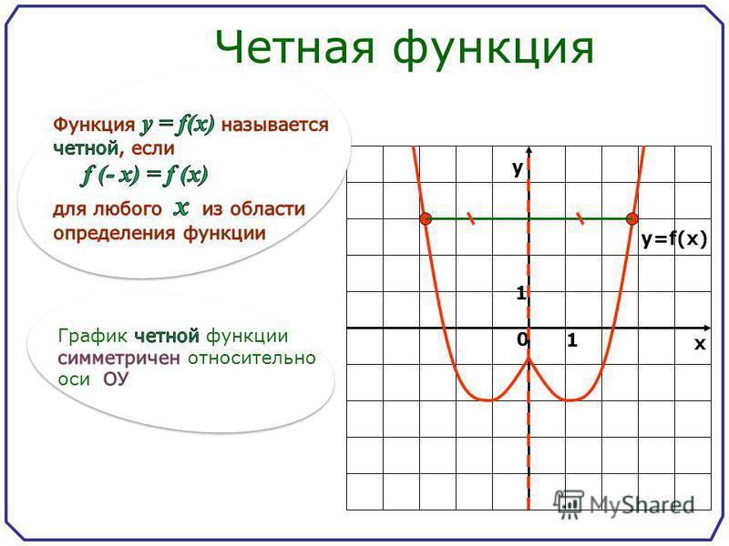 Четная функция у х 0 1 1 y=f(x)
