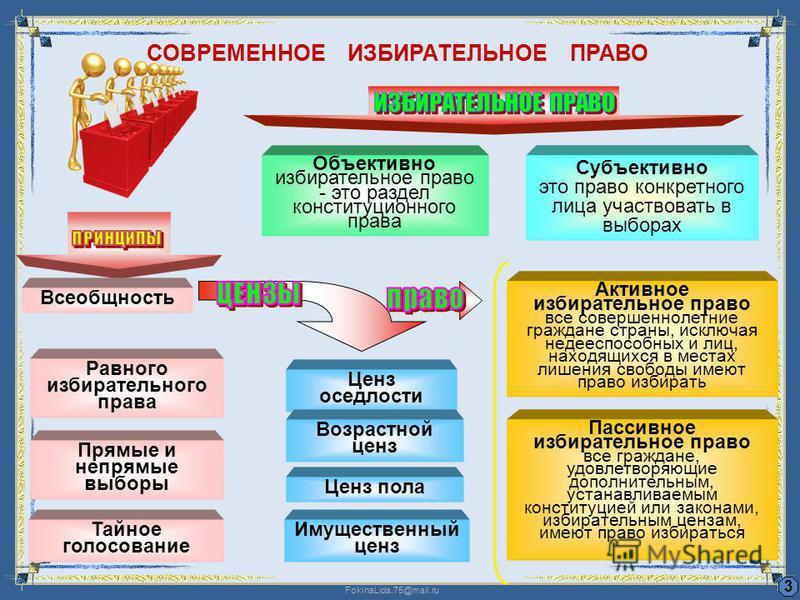 FokinaLida.75@mail.ru СОВРЕМЕННОЕ ИЗБИРАТЕЛЬНОЕ ПРАВО 3 Всеобщность Равного избирательного права Прямые и непрямые выборы Тайное голосование Ценз оседлости Возрастной ценз Ценз пола Имущественный ценз Объективно избирательное право - это раздел конст