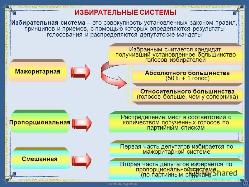 FokinaLida.75@mail.ru ИЗБИРАТЕЛЬНЫЕ СИСТЕМЫ 5 Мажоритарная Пропорциональная Смешанная Абсолютного большинства (50% + 1 голос) Распределение мест в соответствии с количеством полученных голосов по партийным спискам Первая часть депутатов избирается по