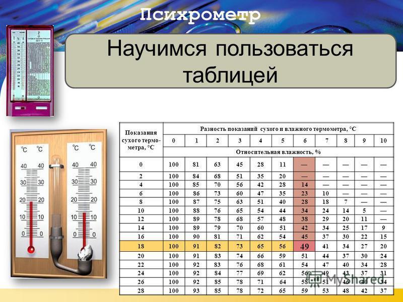 LOGO Психрометр Научимся пользоваться таблицей Показания сухого термо- метра, °С Разность показаний сухого и влажного термометра, °С 012345678910 Относительная влажность, % 01008163452811 21008468513520 4100857056422814 610086736047352310 81008775635