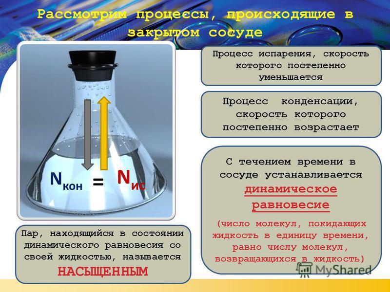 Рассмотрим процессы, происходящие в закрытом сосуде Процесс испарения, скорость которого постепенно уменьшается Процесс конденсации, скорость которого постепенно возрастает С течением времени в сосуде устанавливается динамическое равновесие (число мо