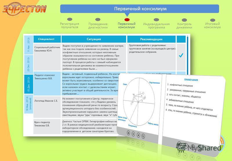 Первичный консилиум Индивидуальная программа Контроль динамики Итоговый консилиум Регистрация получателя Первичный консилиум