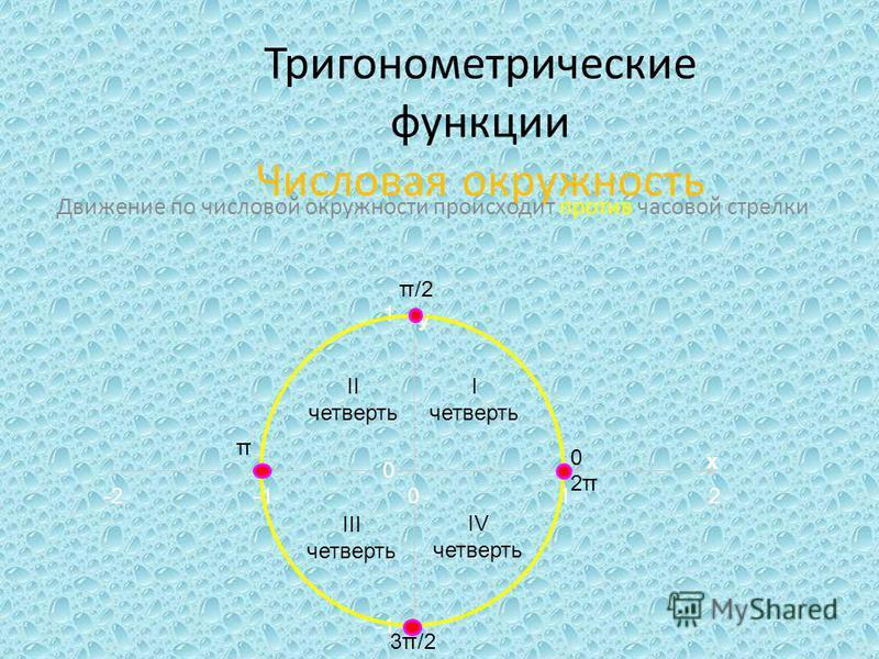 Тригонометрические функции Числовая окружность Движение по числовой окружности происходит против часовой стрелки 0 π/2 π 3π/2 2π2π I четверть II четверть III четверть IV четверть