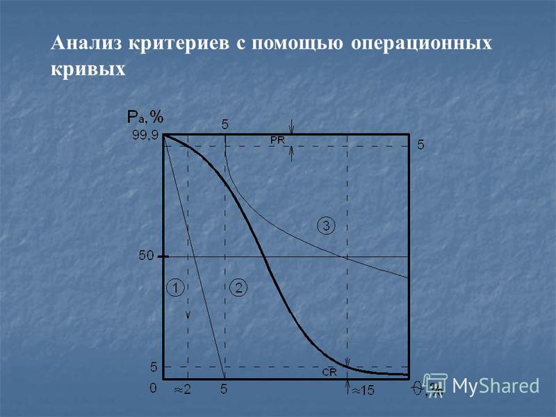 Анализ критериев с помощью операционных кривых