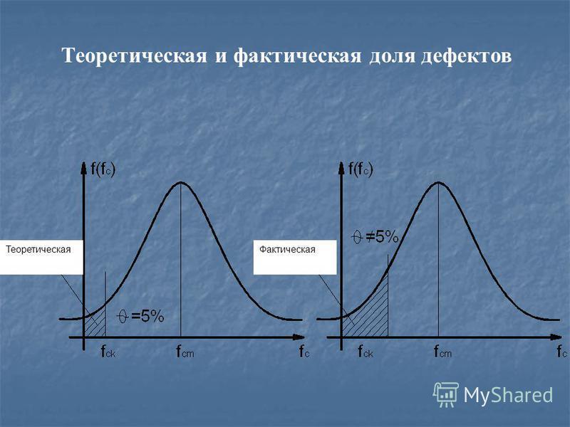 Теоретическая и фактическая доля дефектов Фактическая Теоретическая