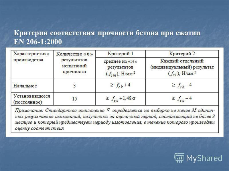 Критерии соответствия прочности бетона при сжатии EN 206-1:2000