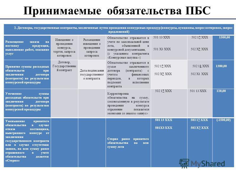 Принимаемые обязательства ПБС 2. Договоры, государственные контракты, заключенные путем проведения конкурсных процедур (конкурсы, аукционы, запрос котировок, запрос предложений) Размещение заказа на поставку продукции, выполнение работ, оказание услу