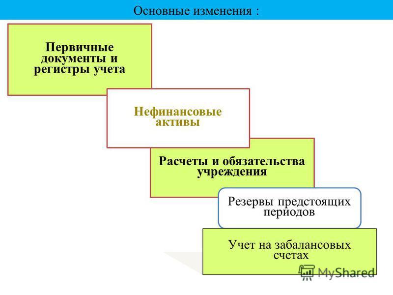 Схема 11 Основные изменения : Первичные документы и регистры учета Расчеты и обязательства учреждения Резервы предстоящих периодов Нефинансовые активы Учет на забалансовых счетах
