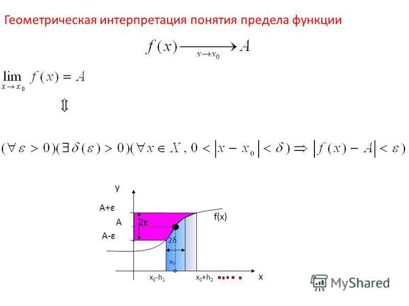 Геометрическая интерпретация понятия предела функции x y f(x) A x0x0 2δ2δ 2ε2ε x0+h2x0+h2 x0-h1x0-h1 A-ε A+ε