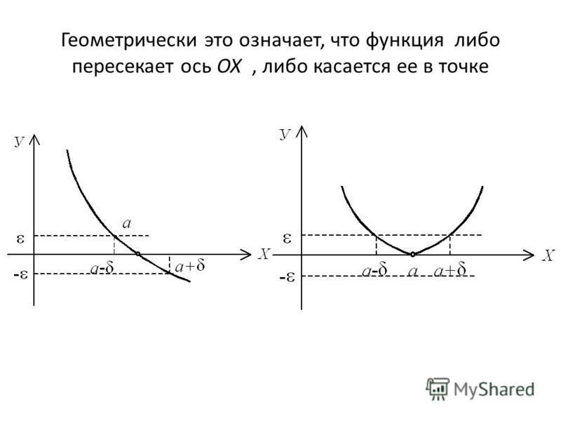 Геометрически это означает, что функция либо пересекает ось ОХ, либо касается ее в точке