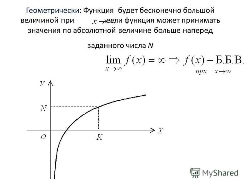 Геометрически: Функция будет бесконечно большой величиной при, если функция может принимать значения по абсолютной величине больше наперед заданного числа N