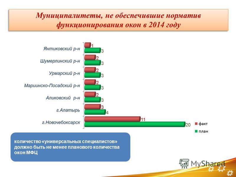 Муниципалитеты, не обеспечившие норматив функционирования окон в 2014 году количество «универсальных специалистов» должно быть не менее планового количества окон МФЦ