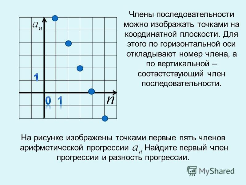 Члены последовательности можно изображать точками на координатной плоскости. Для этого по горизонтальной оси откладывают номер члена, а по вертикальной – соответствующий член последовательности. На рисунке изображены точками первые пять членов арифме