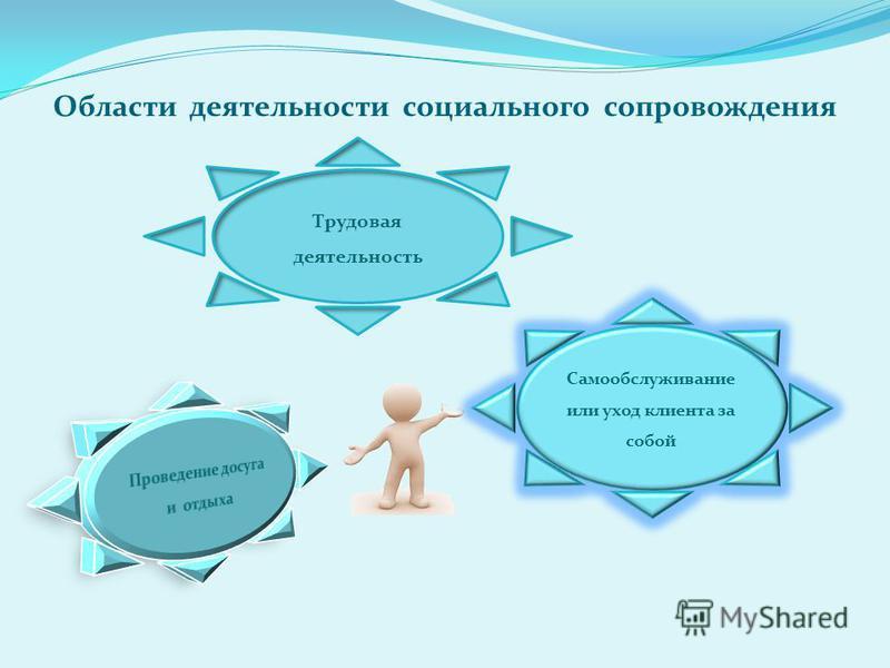 Области деятельности социального сопровождения Трудовая деятельность Самообслуживание или уход клиента за собой