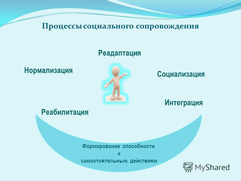 Процессы социального сопровождения Реабилитация Нормализация Реадаптация Социализация Интеграция Формирование способности к самостоятельным действиям