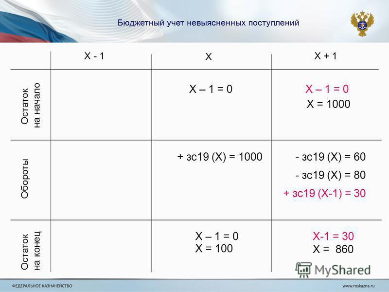 Бюджетный учет невыясненных поступлений Х Х - 1Х + 1 Остаток на начало Остаток на конец Обороты + сс 19 (Х) = 1000- сс 19 (Х) = 60 - сс 19 (Х) = 80 + сс 19 (Х-1) = 30 Х = 100 Х = 1000 Х-1 = 30 Х = 860 Х – 1 = 0