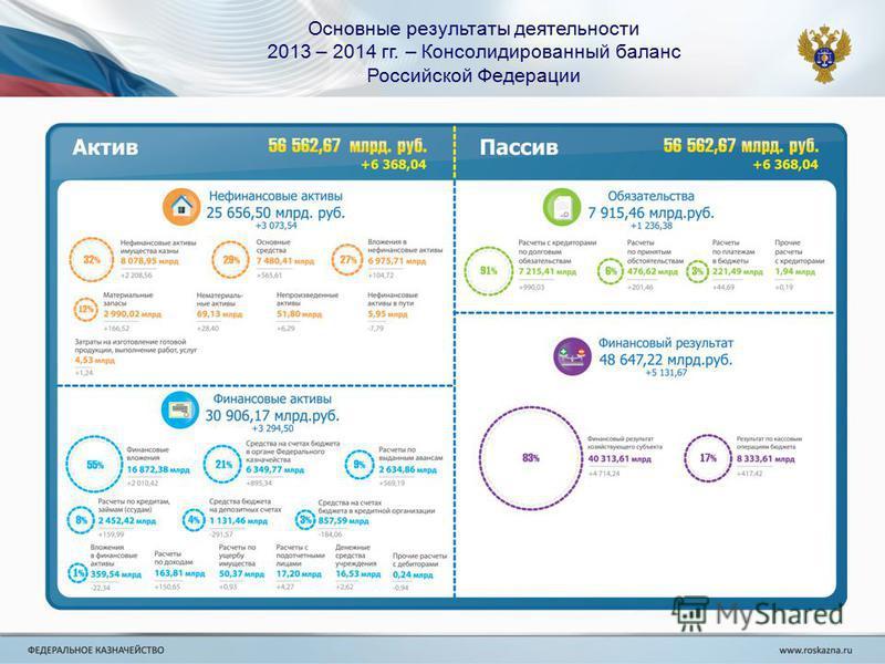 Основные результаты деятельности 2013 – 2014 гг. – Консолидированный баланс Российской Федерации