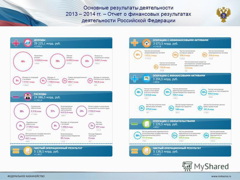 Основные результаты деятельности 2013 – 2014 гг. – Отчет о финансовых результатах деятельности Российской Федерации