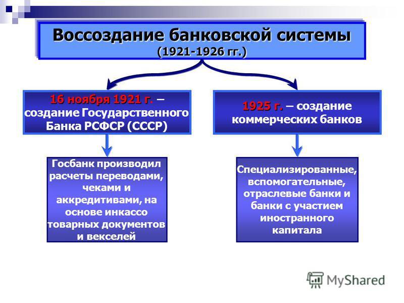 Воссоздание банковской системы (1921-1926 гг.) 16 ноября 1921 г 16 ноября 1921 г. – создание Государственного Банка РСФСР (СССР) 1925 г. 1925 г. – создание коммерческих банков Госбанк производил расчеты переводами, чеками и аккредитивами, на основе и