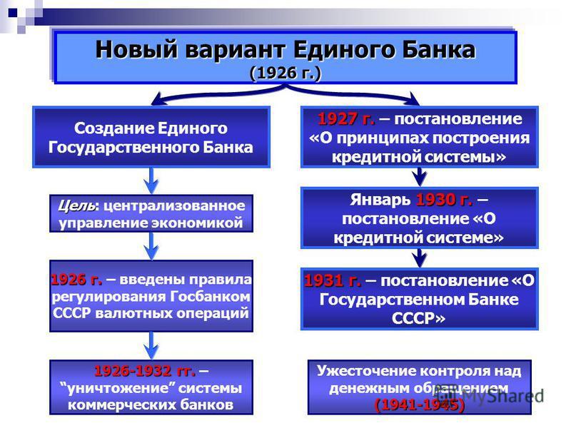 Новый вариант Единого Банка (1926 г.) Создание Единого Государственного Банка 1927 г. 1927 г. – постановление «О принципах построения кредитной системы» Цель Цель: централизованное управление экономикой 1930 г. Январь 1930 г. – постановление «О креди