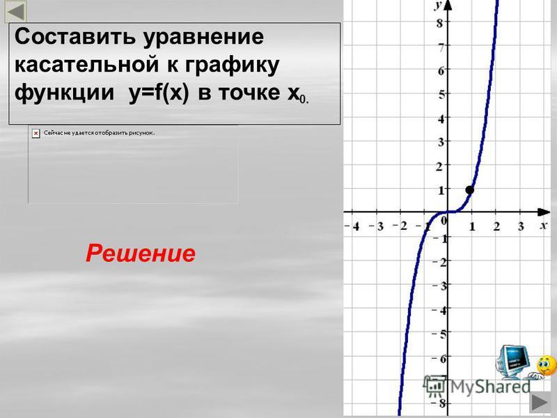 Составить уравнение касательной к графику функции y=f(x) в точке x 0. Решение