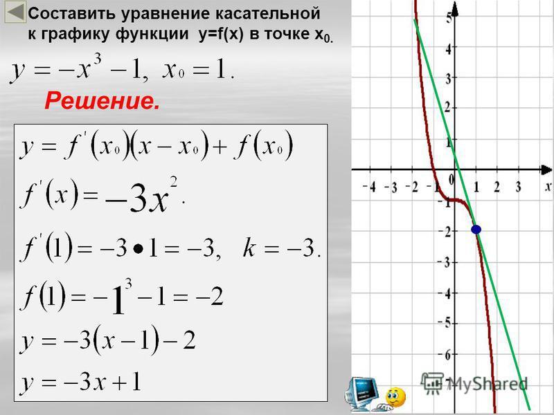 Составить уравнение касательной к графику функции y=f(x) в точке x 0. Решение.