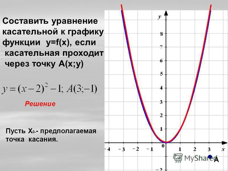 Составить уравнение касательной к графику функции y=f(x), если касательная проходит через точку А(х;у) Решение Пусть Х 0- - предполагаемая точка касания. А